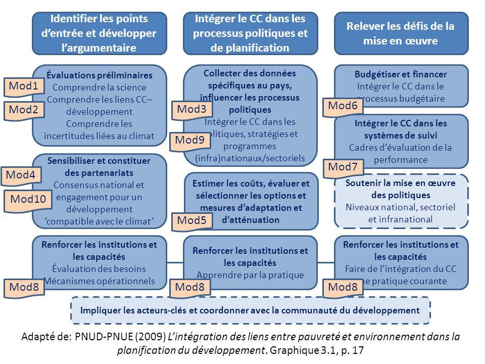 Identifier les points dentrée et développer largumentaire Intégrer le CC dans les processus politiques et de planification Relever les défis de la mise en œuvre Évaluations préliminaires Comprendre la science Comprendre les liens CC– développement Comprendre les incertitudes liées au climat Sensibiliser et constituer des partenariats Consensus national et engagement pour un développementcompatible avec le climat Renforcer les institutions et les capacités Évaluation des besoins Mécanismes opérationnels Collecter des données spécifiques au pays, influencer les processus politiques Intégrer le CC dans les politiques, stratégies et programmes (infra)nationaux/sectoriels Estimer les coûts, évaluer et sélectionner les options et mesures dadaptation et datténuation Renforcer les institutions et les capacités Apprendre par la pratique Budgétiser et financer Intégrer le CC dans le processus budgétaire Intégrer le CC dans les systèmes de suivi Cadres dévaluation de la performance Soutenir la mise en œuvre des politiques Niveaux national, sectoriel et infranational Renforcer les institutions et les capacités Faire de lintégration du CC une pratique courante Impliquer les acteurs-clés et coordonner avec la communauté du développement Mod1 Mod4 Mod10 Mod8 Mod3 Mod5 Mod7 Adapté de: PNUD-PNUE (2009) Lintégration des liens entre pauvreté et environnement dans la planification du développement.