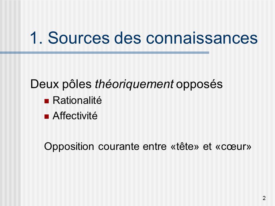 2 1. Sources des connaissances Deux pôles théoriquement opposés Rationalité Affectivité Opposition courante entre «tête» et «cœur»