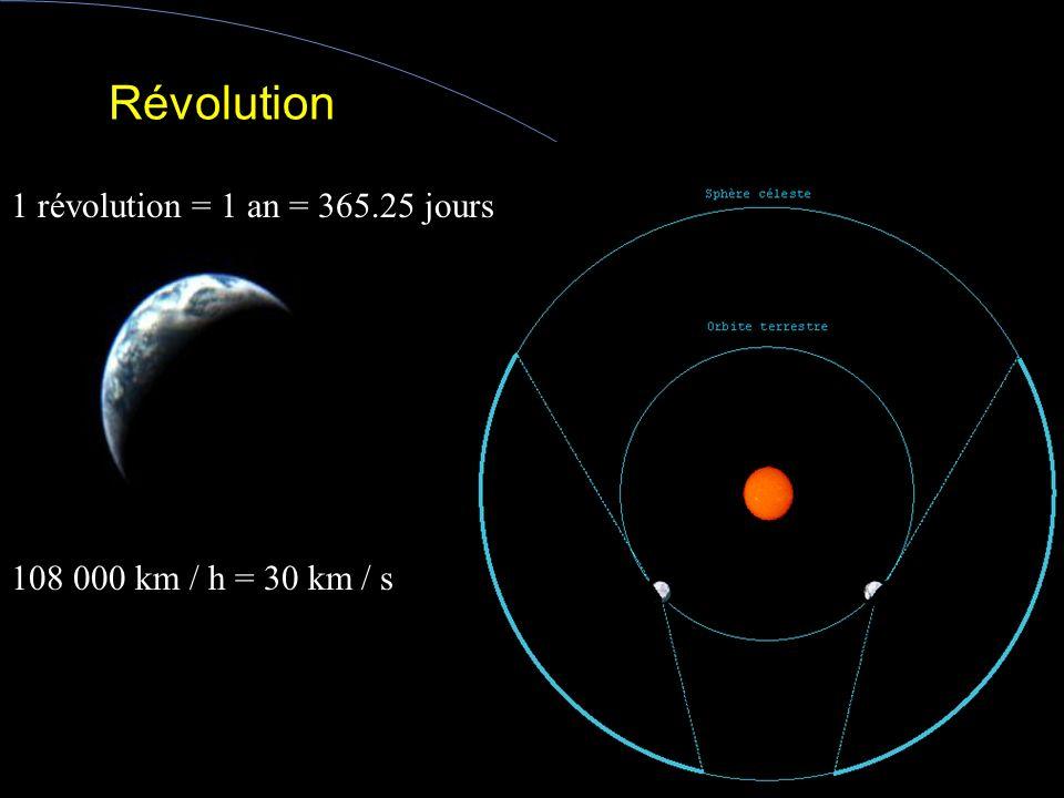 Rotation 1700 km / h soit 0.47 km / s 1 tour sur elle même en 24 h (23 h 56 m)