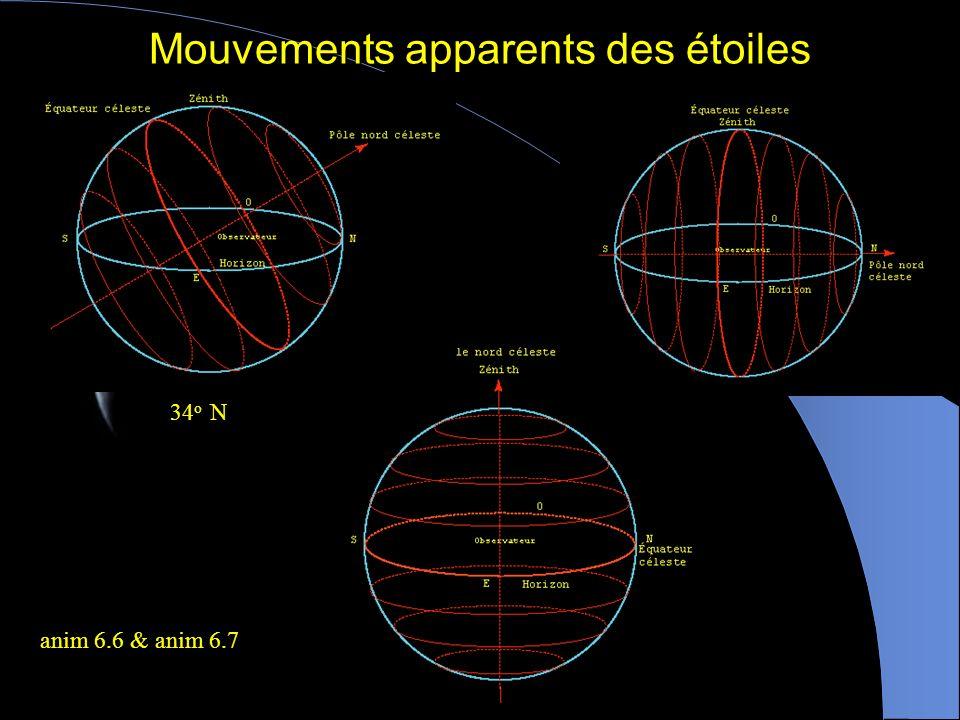 Nutation Attraction de la Lune sur le renflement terrestre + = 5 o du plan orbital lumaire Période de 19 ans
