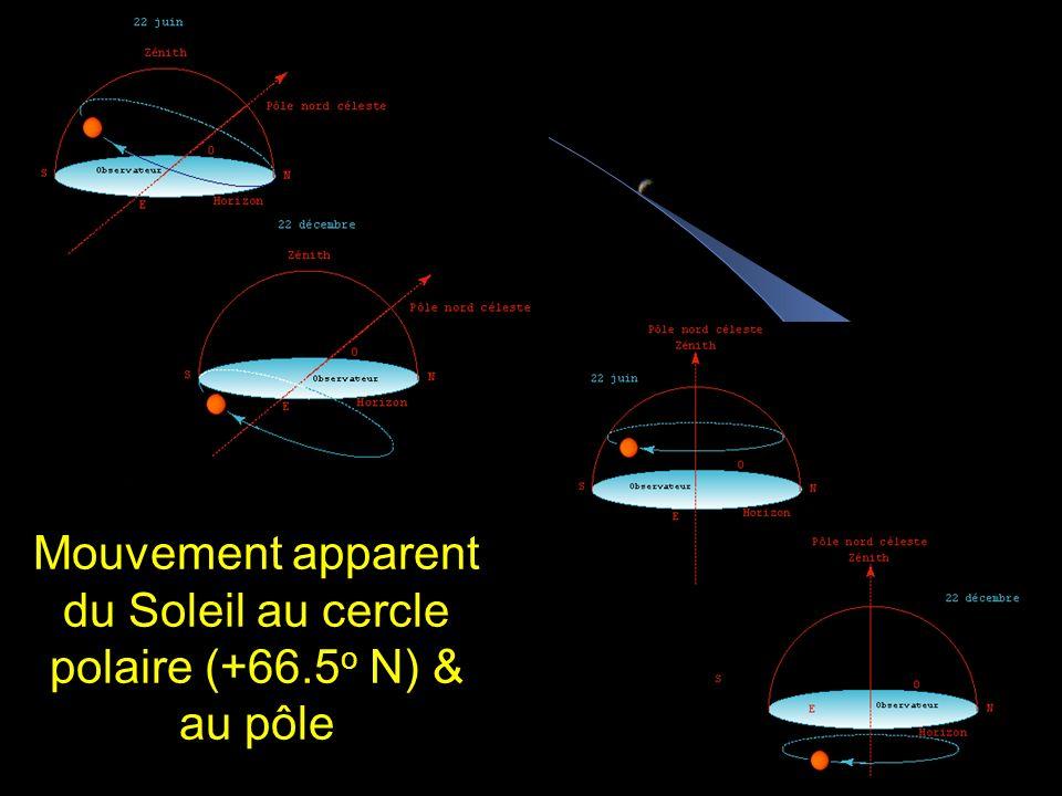 Mouvement apparent du Soleil (+30 o N)