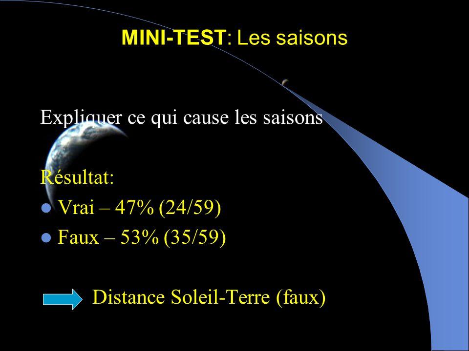 Saisons (solstices & équinoxes) 151 x 10 6 km146 x 10 6 km