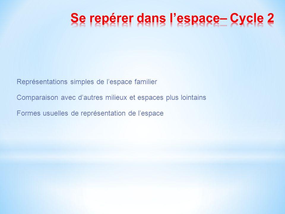 Représentations simples de lespace familier Comparaison avec dautres milieux et espaces plus lointains Formes usuelles de représentation de lespace