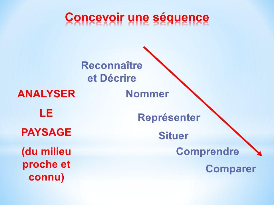 ANALYSER LE PAYSAGE (du milieu proche et connu) Reconnaître et Décrire Représenter Comprendre Comparer Nommer Situer