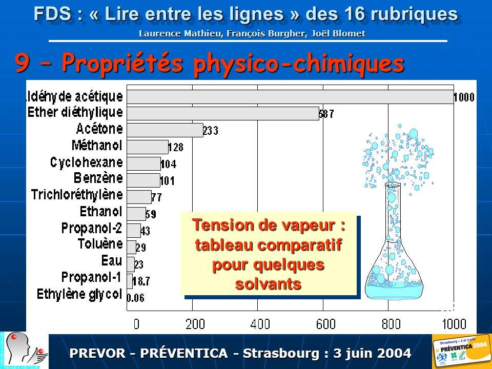 PREVOR - PRÉVENTICA - Strasbourg : 3 juin 2004 FDS : « Lire entre les lignes » des 16 rubriques Laurence Mathieu, François Burgher, Joël Blomet Tension de vapeur : tableau comparatif pour quelques solvants hPa 9 – Propriétés physico-chimiques