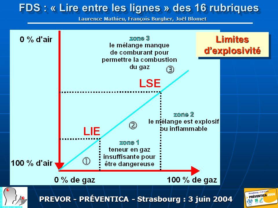PREVOR - PRÉVENTICA - Strasbourg : 3 juin 2004 FDS : « Lire entre les lignes » des 16 rubriques Laurence Mathieu, François Burgher, Joël Blomet Limites dexplosivité