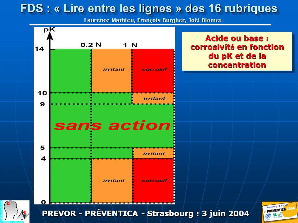PREVOR - PRÉVENTICA - Strasbourg : 3 juin 2004 FDS : « Lire entre les lignes » des 16 rubriques Laurence Mathieu, François Burgher, Joël Blomet Acide ou base : corrosivit é en fonction du pK et de la concentration Acide ou base : corrosivit é en fonction du pK et de la concentration