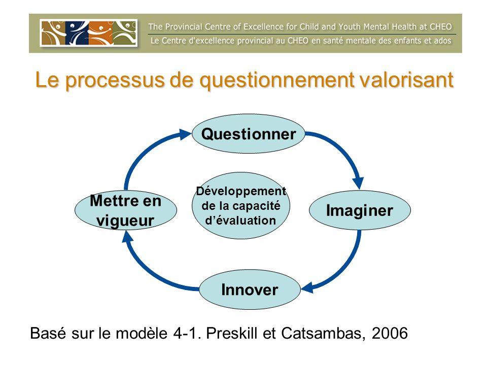 Le processus de questionnement valorisant Questionner Développement de la capacité dévaluation Imaginer Innover Mettre en vigueur Basé sur le modèle 4