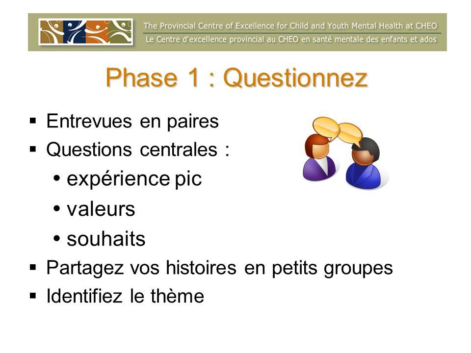 Phase 1 : Questionnez Entrevues en paires Questions centrales : expérience pic valeurs souhaits Partagez vos histoires en petits groupes Identifiez le