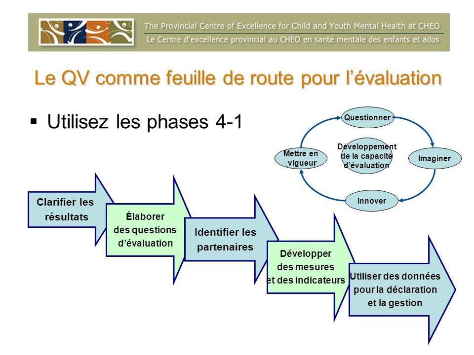 Le QV comme feuille de route pour lévaluation Utilisez les phases 4-1 Clarifier les résultats Élaborer des questions dévaluation Identifier les parten