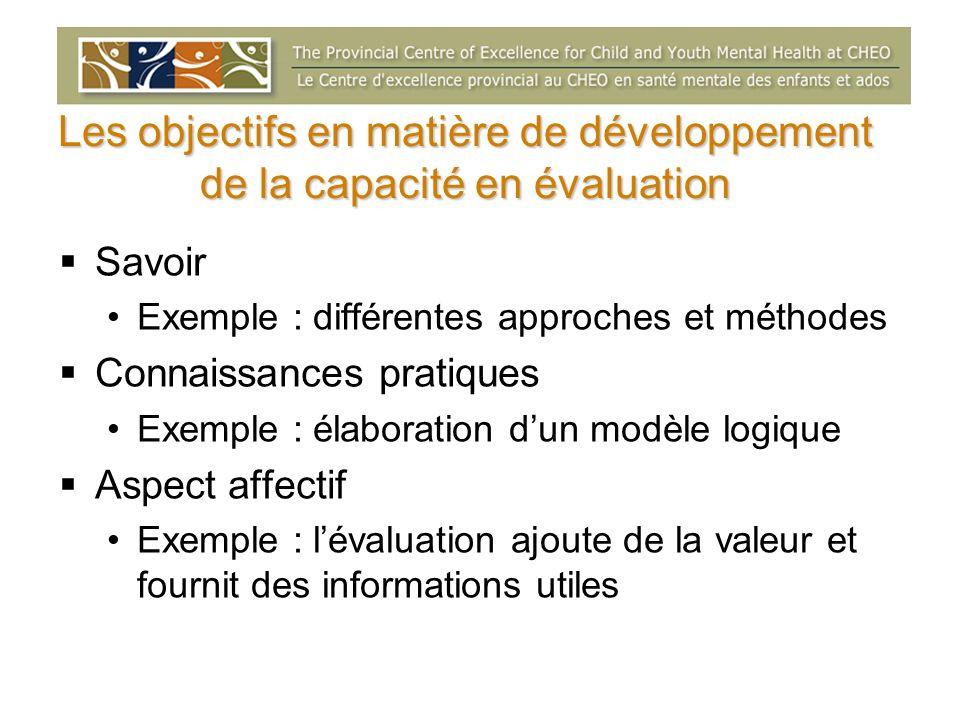 Les objectifs en matière de développement de la capacité en évaluation Savoir Exemple : différentes approches et méthodes Connaissances pratiques Exem