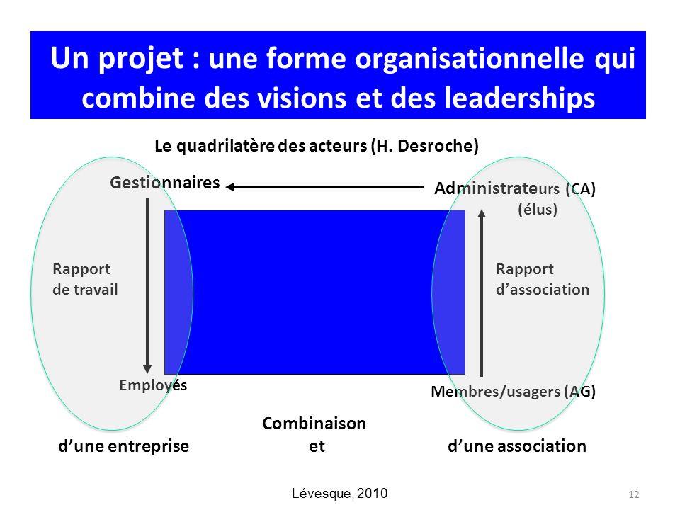 Un projet : une forme organisationnelle qui combine des visions et des leaderships Le quadrilatère des acteurs (H. Desroche) Membres/usagers (AG) Admi