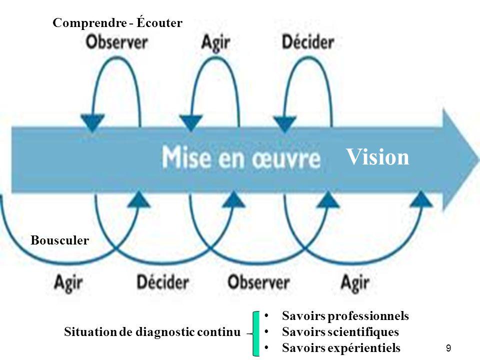 9 Situation de diagnostic continu Savoirs professionnels Savoirs scientifiques Savoirs expérientiels Comprendre - Écouter Bousculer Vision