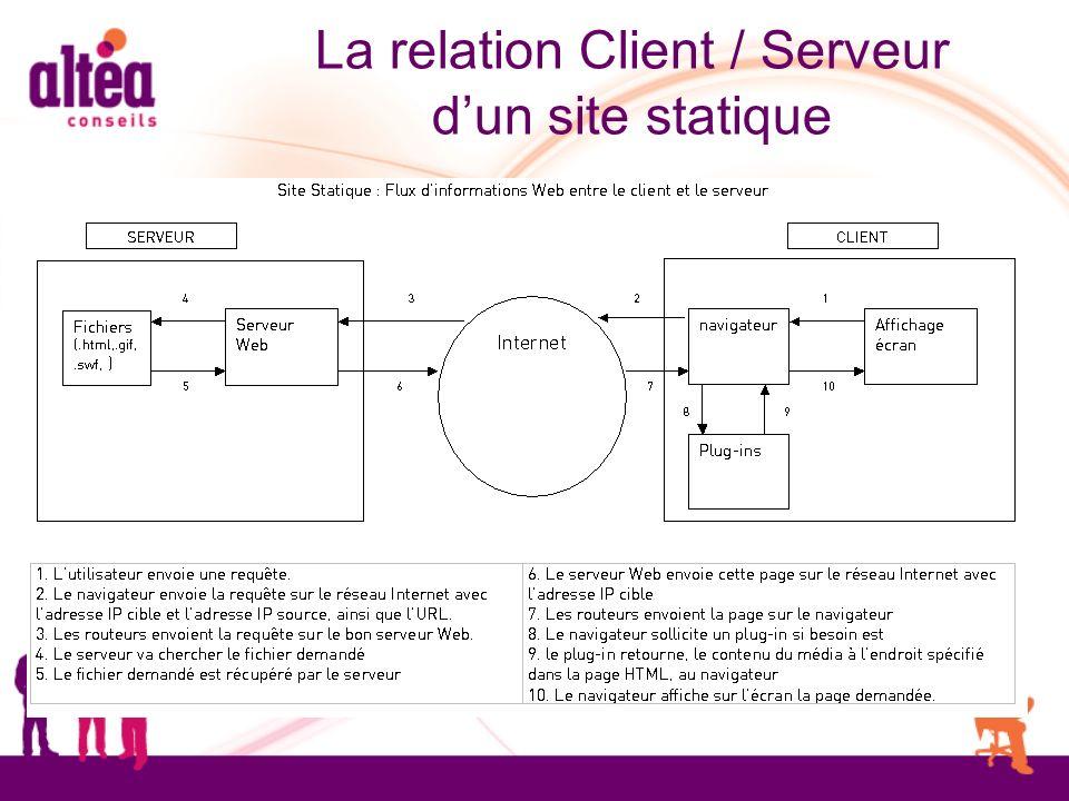 La relation Client / Serveur dun site statique