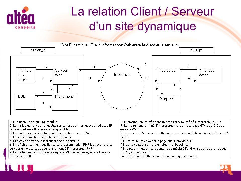 La relation Client / Serveur dun site dynamique