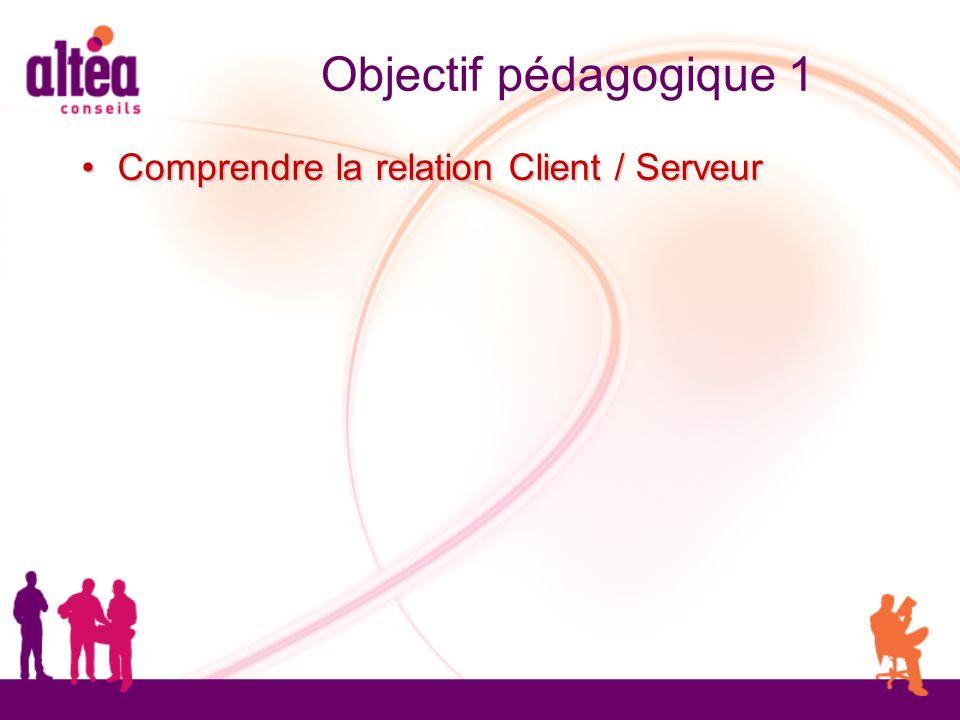Objectif pédagogique 1 Comprendre la relation Client / Serveur Comprendre la relation Client / Serveur