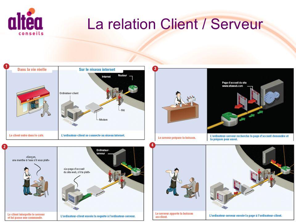 La relation Client / Serveur