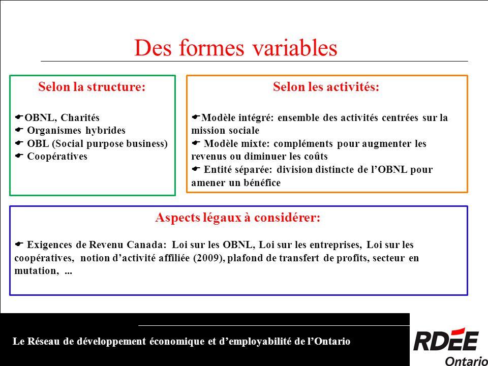 Des formes variables Le Réseau de développement économique et demployabilité de lOntario Selon la structure: OBNL, Charités Organismes hybrides OBL (S