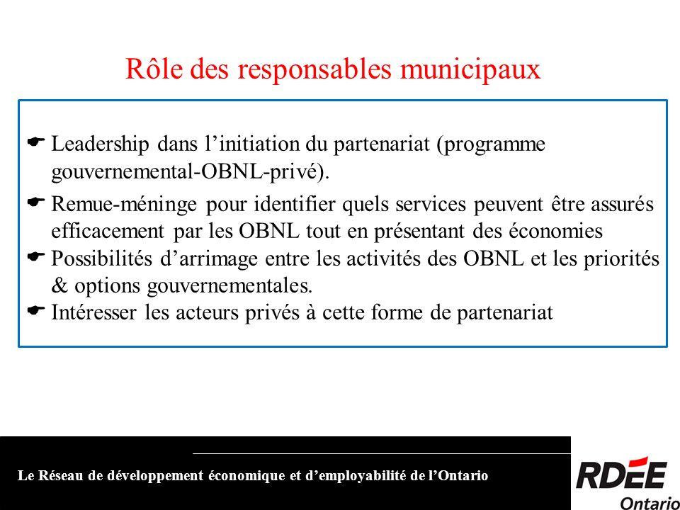Rôle des responsables municipaux Leadership dans linitiation du partenariat (programme gouvernemental-OBNL-privé). Remue-méninge pour identifier quels