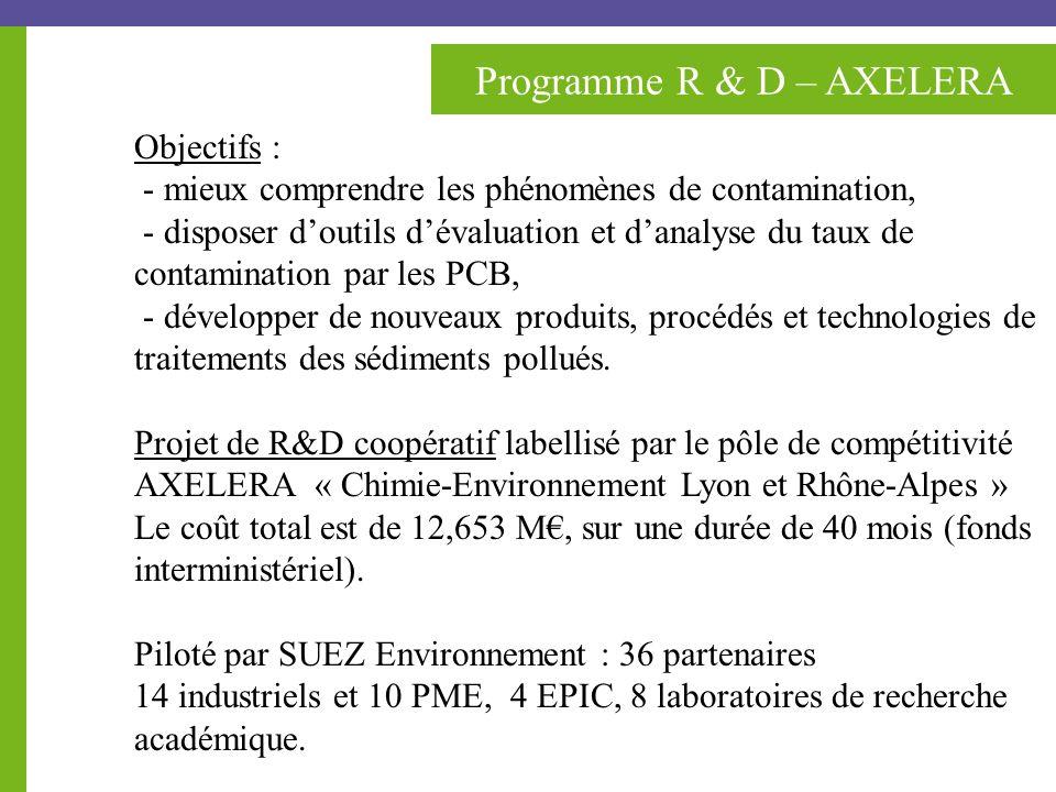 Programme R & D – AXELERA Objectifs : - mieux comprendre les phénomènes de contamination, - disposer doutils dévaluation et danalyse du taux de contamination par les PCB, - développer de nouveaux produits, procédés et technologies de traitements des sédiments pollués.