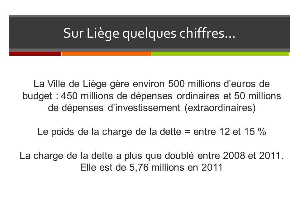 La Ville de Liège gère environ 500 millions deuros de budget : 450 millions de dépenses ordinaires et 50 millions de dépenses dinvestissement (extraordinaires) Le poids de la charge de la dette = entre 12 et 15 % La charge de la dette a plus que doublé entre 2008 et 2011.