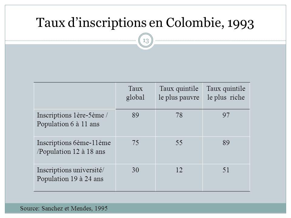 13 Taux dinscriptions en Colombie, 1993 Taux global Taux quintile le plus pauvre Taux quintile le plus riche Inscriptions 1ère-5ème / Population 6 à 11 ans 897897 Inscriptions 6ème-11ème /Population 12 à 18 ans 755589 Inscriptions université/ Population 19 à 24 ans 301251 Source: Sanchez et Mendes, 1995