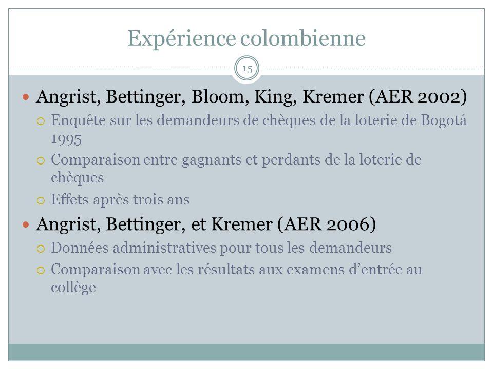 15 Expérience colombienne Angrist, Bettinger, Bloom, King, Kremer (AER 2002) Enquête sur les demandeurs de chèques de la loterie de Bogotá 1995 Comparaison entre gagnants et perdants de la loterie de chèques Effets après trois ans Angrist, Bettinger, et Kremer (AER 2006) Données administratives pour tous les demandeurs Comparaison avec les résultats aux examens dentrée au collège
