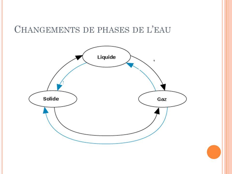 C HANGEMENTS DE PHASES DE L EAU