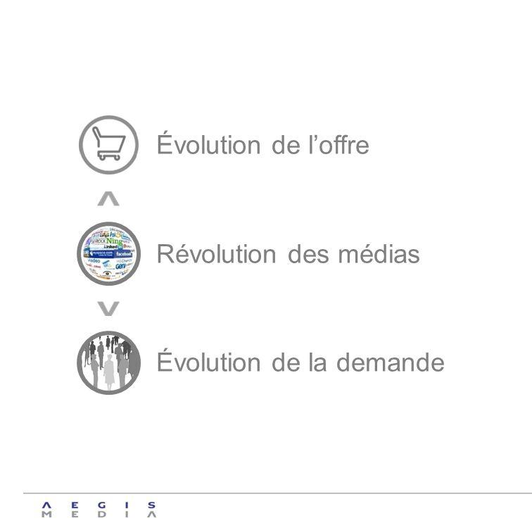 Évolution de loffre Révolution des médias Évolution de la demande