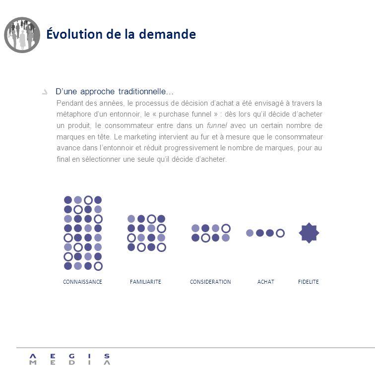 Évolution de la demande Dune approche traditionnelle… Pendant des années, le processus de décision dachat a été envisagé à travers la métaphore dun en
