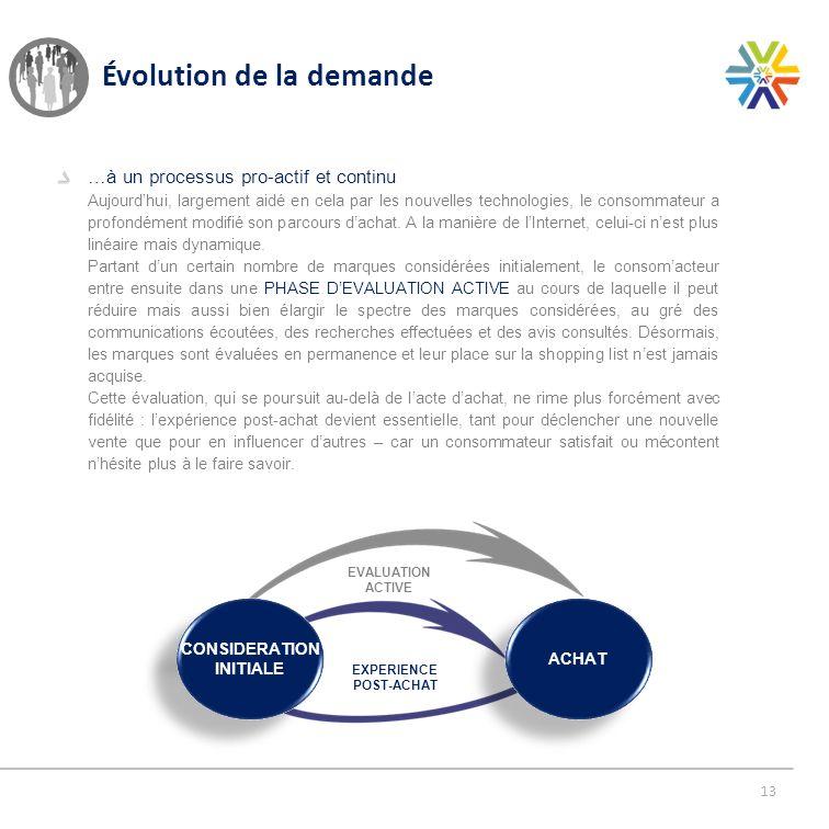 13 Évolution de la demande …à un processus pro-actif et continu Aujourdhui, largement aidé en cela par les nouvelles technologies, le consommateur a p