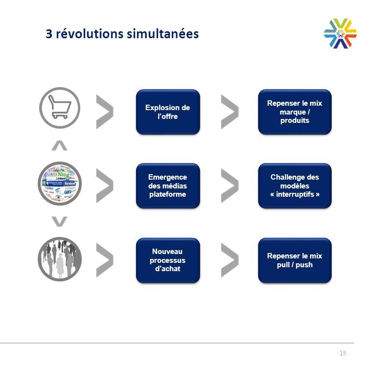 15 3 révolutions simultanées Nouveau processus dachat Repenser le mix pull / push Emergence des médias plateforme Challenge des modèles « interruptifs