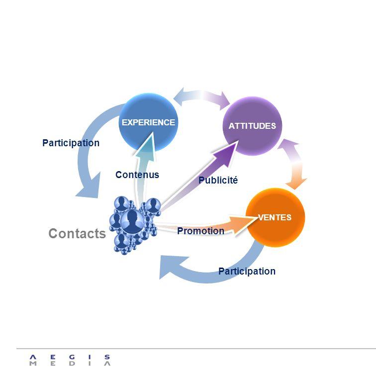 ATTITUDES EXPERIENCE Contacts Publicité VENTES Contenus Promotion Participation