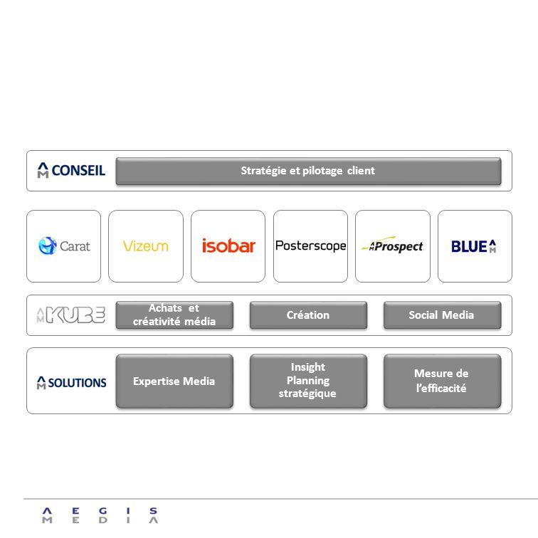 Stratégie et pilotage client Achats et créativité média Création Social Media Expertise Media Insight Planning stratégique Insight Planning stratégiqu