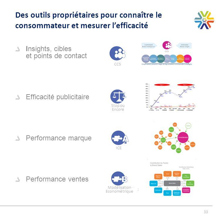 33 Des outils propriétaires pour connaître le consommateur et mesurer lefficacité Insights, cibles et points de contact Efficacité publicitaire Perfor
