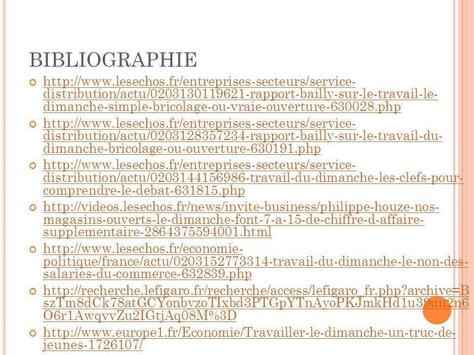 BIBLIOGRAPHIE http://www.lesechos.fr/entreprises-secteurs/service- distribution/actu/0203130119621-rapport-bailly-sur-le-travail-le- dimanche-simple-bricolage-ou-vraie-ouverture-630028.php http://www.lesechos.fr/entreprises-secteurs/service- distribution/actu/0203130119621-rapport-bailly-sur-le-travail-le- dimanche-simple-bricolage-ou-vraie-ouverture-630028.php http://www.lesechos.fr/entreprises-secteurs/service- distribution/actu/0203128357234-rapport-bailly-sur-le-travail-du- dimanche-bricolage-ou-ouverture-630191.php http://www.lesechos.fr/entreprises-secteurs/service- distribution/actu/0203128357234-rapport-bailly-sur-le-travail-du- dimanche-bricolage-ou-ouverture-630191.php http://www.lesechos.fr/entreprises-secteurs/service- distribution/actu/0203144156986-travail-du-dimanche-les-clefs-pour- comprendre-le-debat-631815.php http://www.lesechos.fr/entreprises-secteurs/service- distribution/actu/0203144156986-travail-du-dimanche-les-clefs-pour- comprendre-le-debat-631815.php http://videos.lesechos.fr/news/invite-business/philippe-houze-nos- magasins-ouverts-le-dimanche-font-7-a-15-de-chiffre-d-affaire- supplementaire-2864375594001.html http://videos.lesechos.fr/news/invite-business/philippe-houze-nos- magasins-ouverts-le-dimanche-font-7-a-15-de-chiffre-d-affaire- supplementaire-2864375594001.html http://www.lesechos.fr/economie- politique/france/actu/0203152773314-travail-du-dimanche-le-non-des- salaries-du-commerce-632839.php http://www.lesechos.fr/economie- politique/france/actu/0203152773314-travail-du-dimanche-le-non-des- salaries-du-commerce-632839.php http://recherche.lefigaro.fr/recherche/access/lefigaro_fr.php archive=B szTm8dCk78atGCYonbyzoTIxbd3PTGpYTnAyoPKJmkHd1u39uu2n6 O6r1AwqvvZu2IGtjAq08M%3D http://recherche.lefigaro.fr/recherche/access/lefigaro_fr.php archive=B szTm8dCk78atGCYonbyzoTIxbd3PTGpYTnAyoPKJmkHd1u39uu2n6 O6r1AwqvvZu2IGtjAq08M%3D http://www.europe1.fr/Economie/Travailler-le-dimanche-un-truc-de- jeunes-1726107/ http://www.europe1.fr/Economie