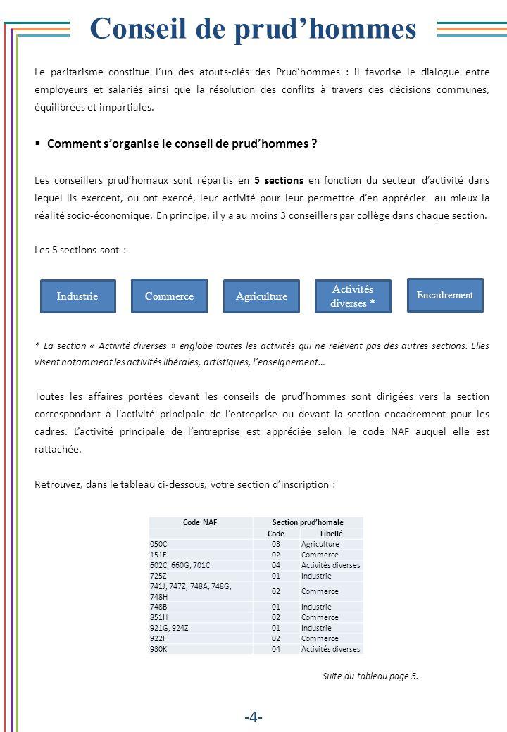 Conseil de prudhommes -4- Le paritarisme constitue lun des atouts-clés des Prudhommes : il favorise le dialogue entre employeurs et salariés ainsi que
