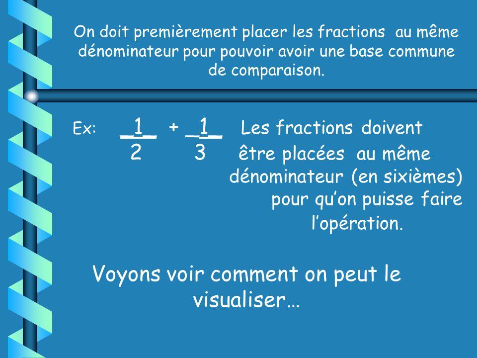 L addition et la soustraction de fractions sont quand même assez faciles à comprendre et à visualiser.