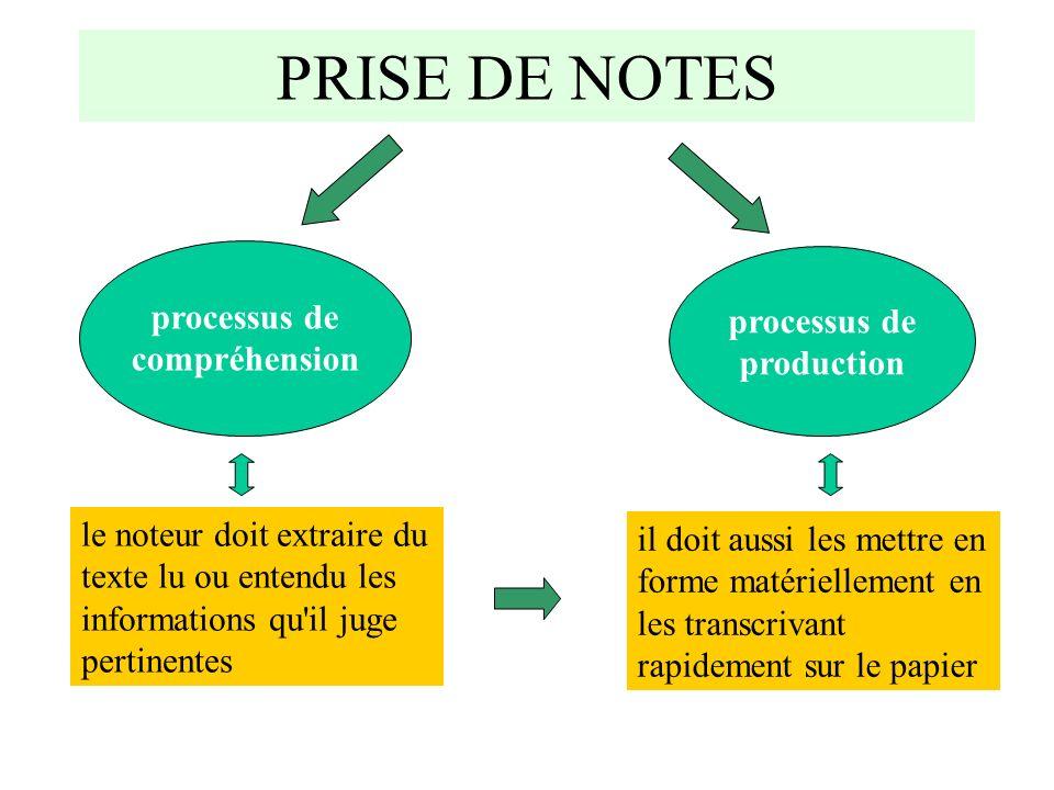 PRISE DE NOTES processus de compréhension processus de production le noteur doit extraire du texte lu ou entendu les informations qu'il juge pertinent