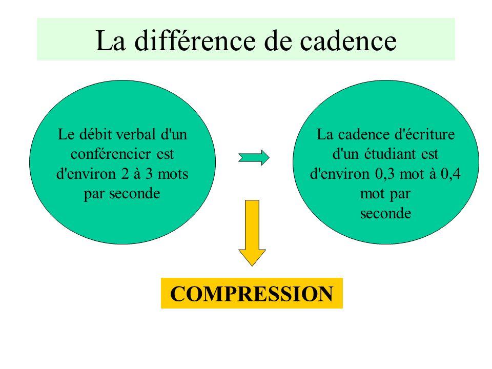 Le débit verbal d'un conférencier est d'environ 2 à 3 mots par seconde La différence de cadence La cadence d'écriture d'un étudiant est d'environ 0,3