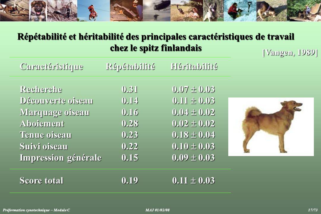 Répétabilité et héritabilité des principales caractéristiques de travail chez le spitz finlandais CaractéristiqueRecherche Découverte oiseau Marquage