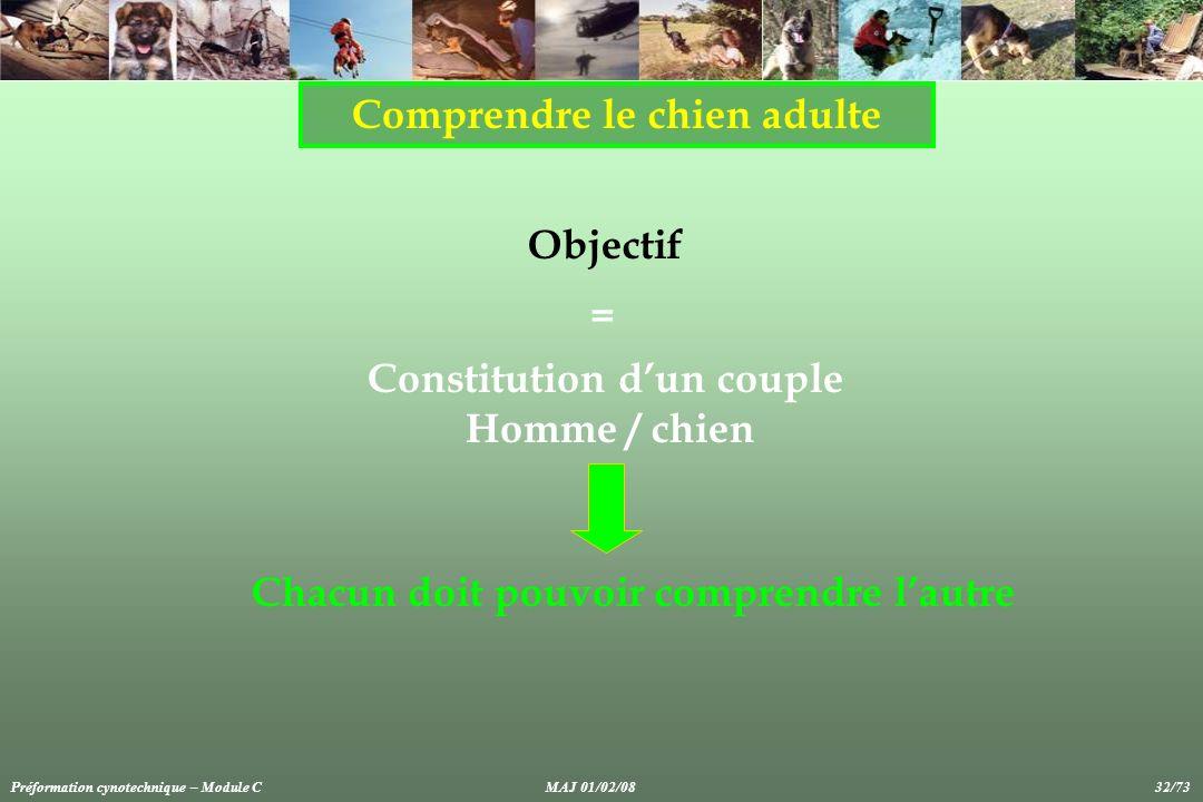 Comprendre le chien adulte Objectif Chacun doit pouvoir comprendre lautre Constitution dun couple Homme / chien = Préformation cynotechnique – Module CMAJ 01/02/08 32/73