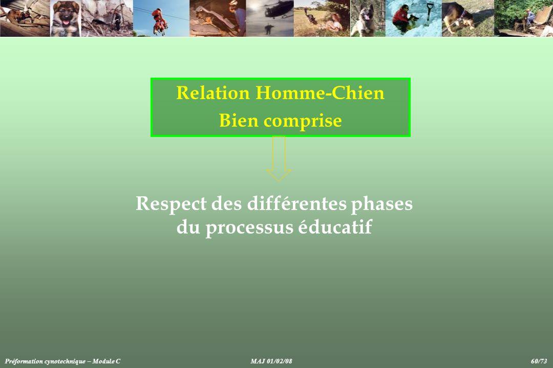 Relation Homme-Chien Bien comprise Respect des différentes phases du processus éducatif Préformation cynotechnique – Module CMAJ 01/02/08 60/73
