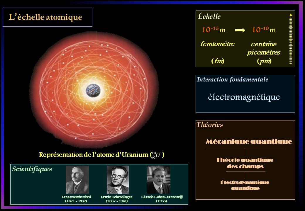 Scientifiques Échelle Interaction fondamentale Théories Léchelle atomique Représentation de latome dUranium ( ) 10 -15 m10 -10 m femtomètre centaine picomètres (fm)(pm) électromagnétique Théorie quantique des champs Électrodynamique quantique Mécanique quantique Ernest Rutherford (1871 - 1937) Erwin Schrödinger (1887 - 1961) Claude Cohen-Tannoudji (1933)