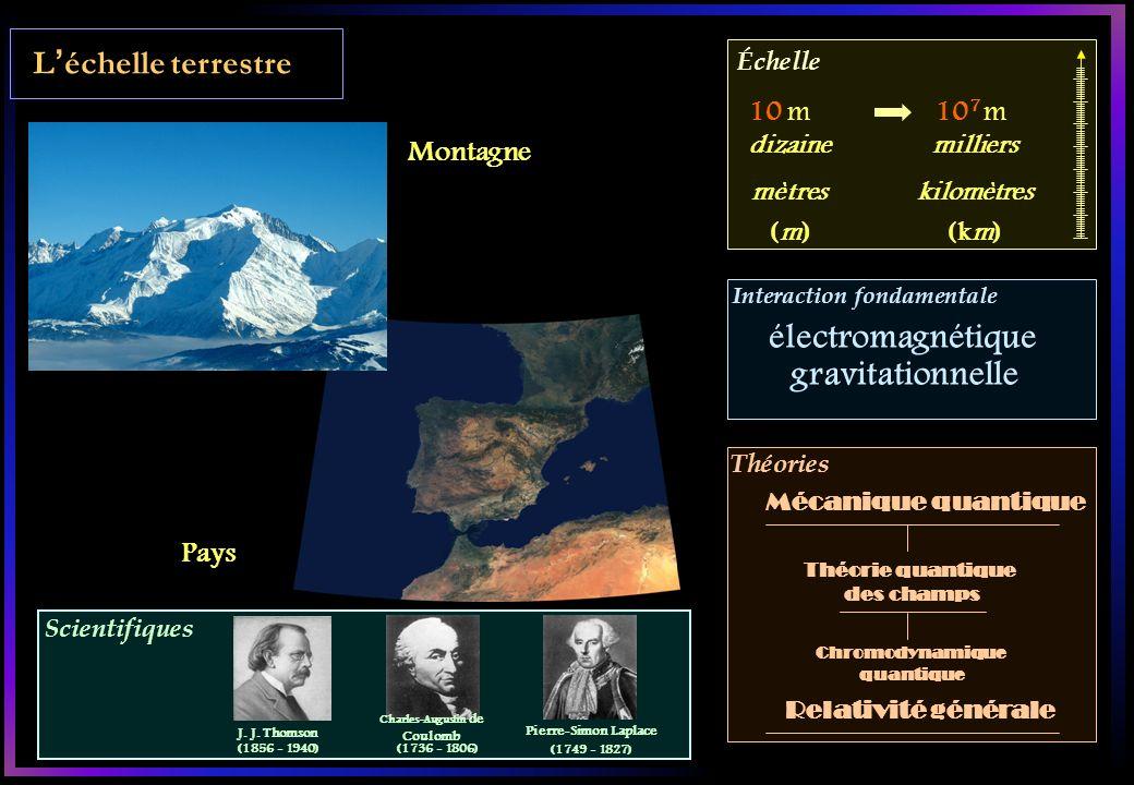 Scientifiques Échelle Interaction fondamentale Théories Léchelle terrestre Montagne Pays 10 m10 7 m Théorie quantique des champs Chromodynamique quantique Mécanique quantique dizaine mètres (m)(m) milliers kilomètres (km) électromagnétique gravitationnelle Relativité générale J.