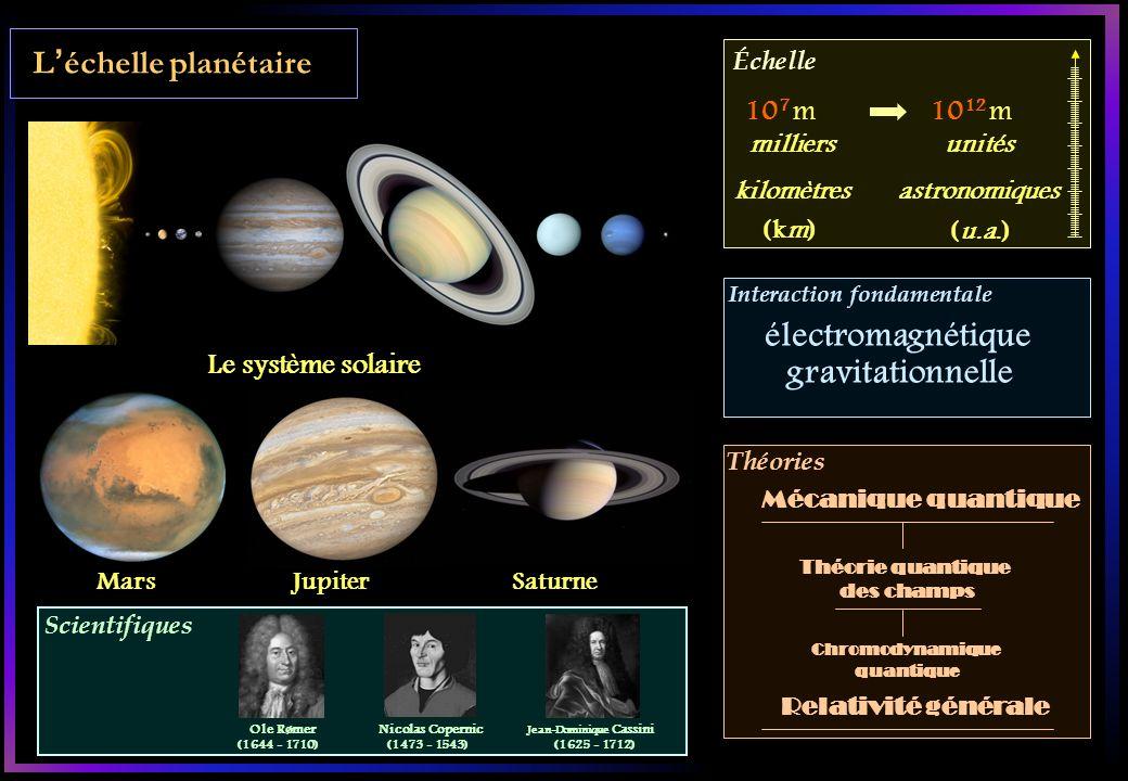 Scientifiques Échelle Interaction fondamentale Théories Léchelle planétaire Le système solaire Mars JupiterSaturne 10 7 m10 12 m unités astronomiques (u.a.) Théorie quantique des champs Chromodynamique quantique Mécanique quantique électromagnétique gravitationnelle milliers kilomètres (km) Relativité générale Ole Rømer (1644 - 1710) Nicolas Copernic (1473 - 1543) Jean-Dominique Cassini (1625 - 1712)