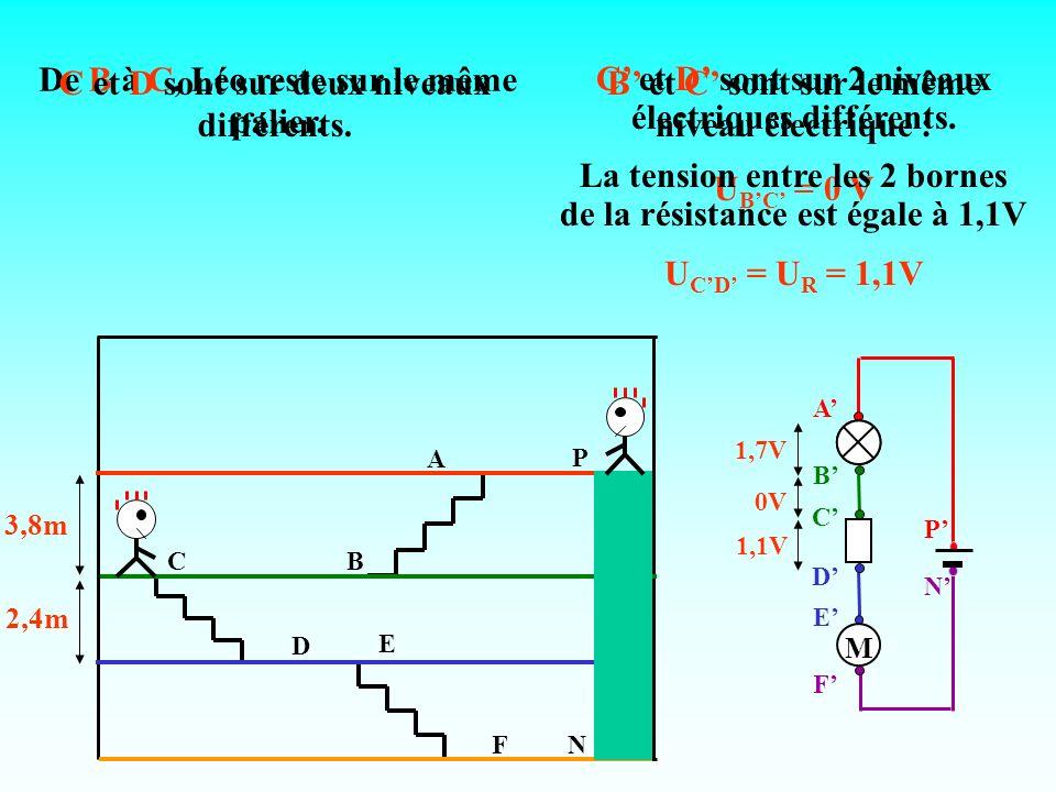 A CB E FN P D 3,8m 2,4m 1,7V 0V 1,1V De B à C, Léo reste sur le même palier. B et C sont sur le même niveau électrique : U BC = 0 V C et D sont sur de