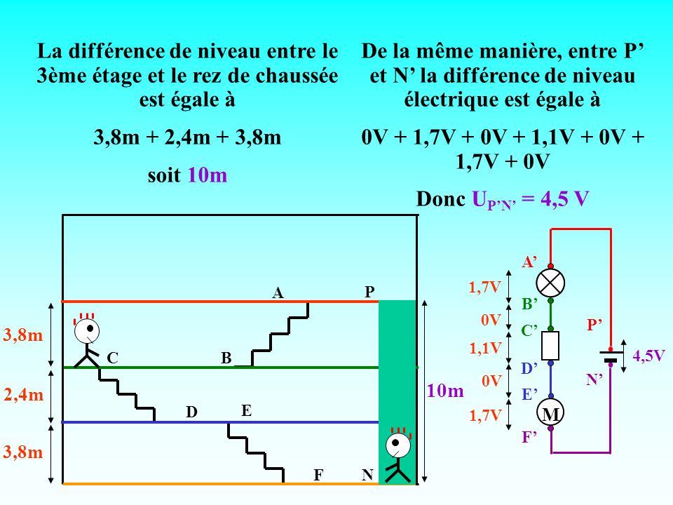 10m N P 4,5V A CB E FN P D 3,8m 2,4m 3,8m 1,7V 0V 1,1V 0V 1,7V La différence de niveau entre le 3ème étage et le rez de chaussée est égale à 3,8m + 2,4m + 3,8m soit 10m De la même manière, entre P et N la différence de niveau électrique est égale à 0V + 1,7V + 0V + 1,1V + 0V + 1,7V + 0V Donc U PN = 4,5 V B A C D E F M