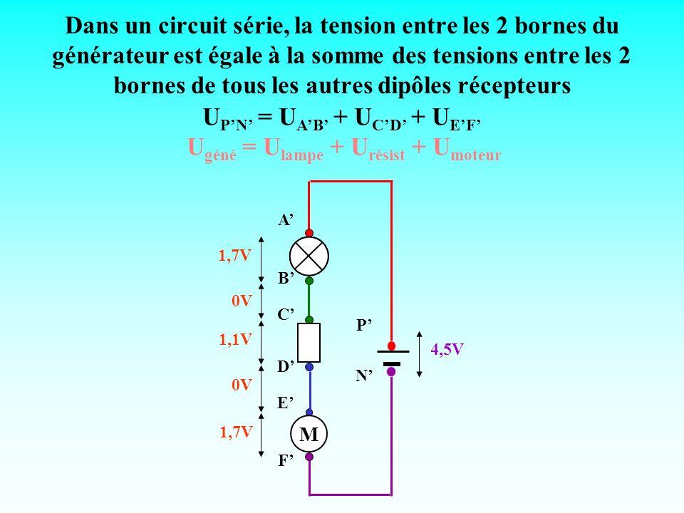 Dans un circuit série, la tension entre les 2 bornes du générateur est égale à la somme des tensions entre les 2 bornes de tous les autres dipôles réc
