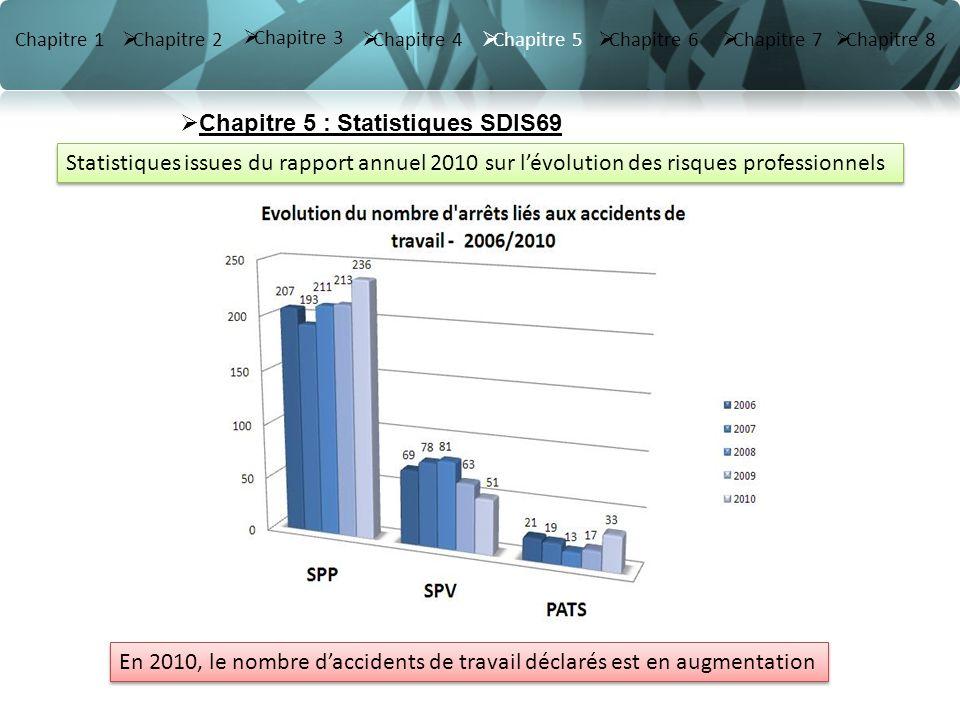 Chapitre 3 Chapitre 3 Chapitre 1 Chapitre 2 Chapitre 4 Chapitre 5 Chapitre 6 Chapitre 7 Chapitre 8 Statistiques issues du rapport annuel 2010 sur lévo